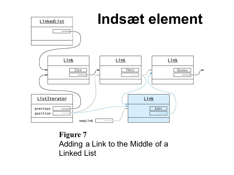 Figure 7 Adding a Link to the Middle of a Linked List Indsæt element