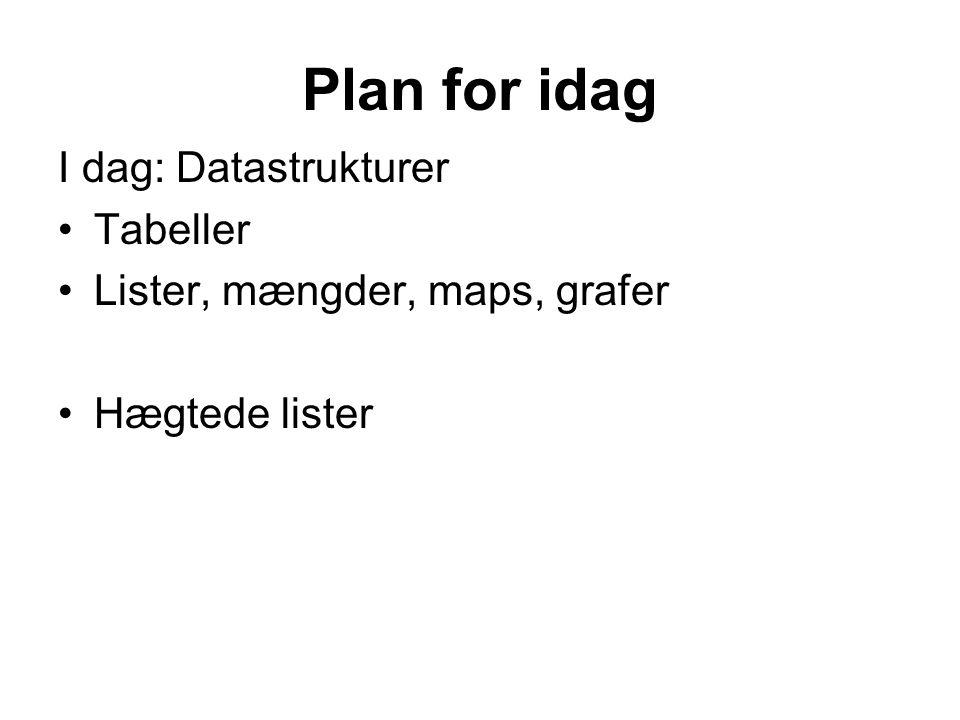 Plan for idag I dag: Datastrukturer Tabeller Lister, mængder, maps, grafer Hægtede lister
