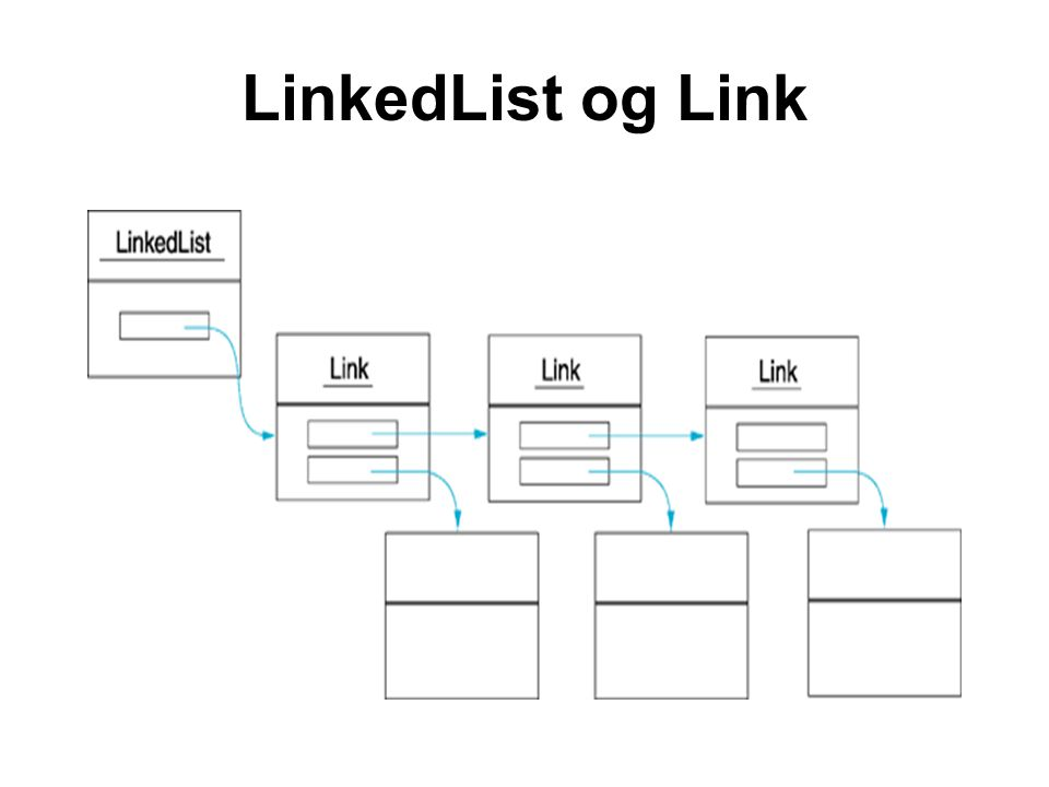 LinkedList og Link