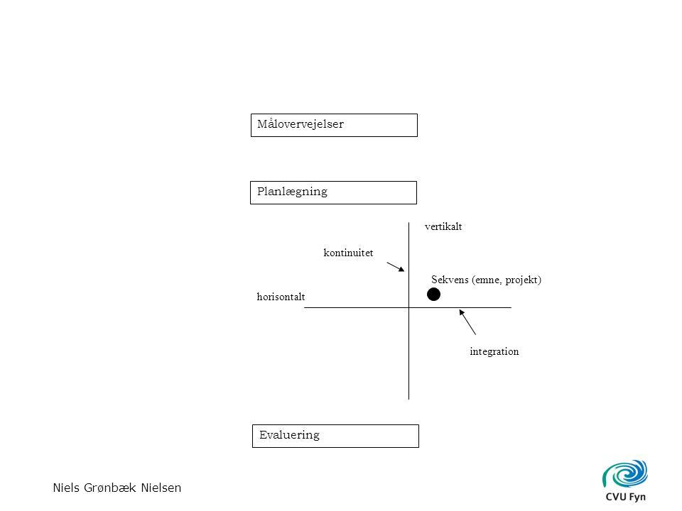 Niels Grønbæk Nielsen Målovervejelser Planlægning vertikalt horisontalt kontinuitet integration Sekvens (emne, projekt) Evaluering