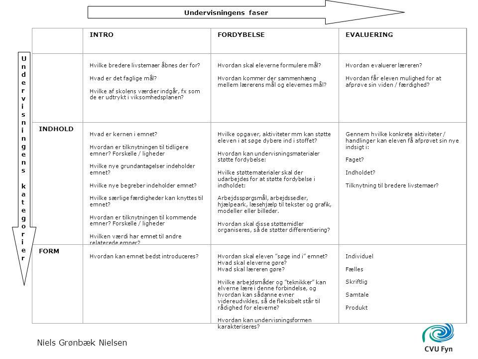 Niels Grønbæk Nielsen Undervisningens faser Tænkemodel MÅL INTROFORDYBELSEEVALUERING Hvilke bredere livstemaer åbnes der for.