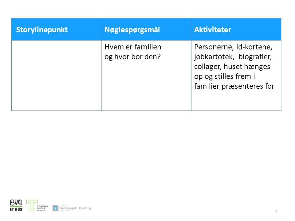 3 StorylinepunktNøglespørgsmålAktiviteter Hvem er familien og hvor bor den.