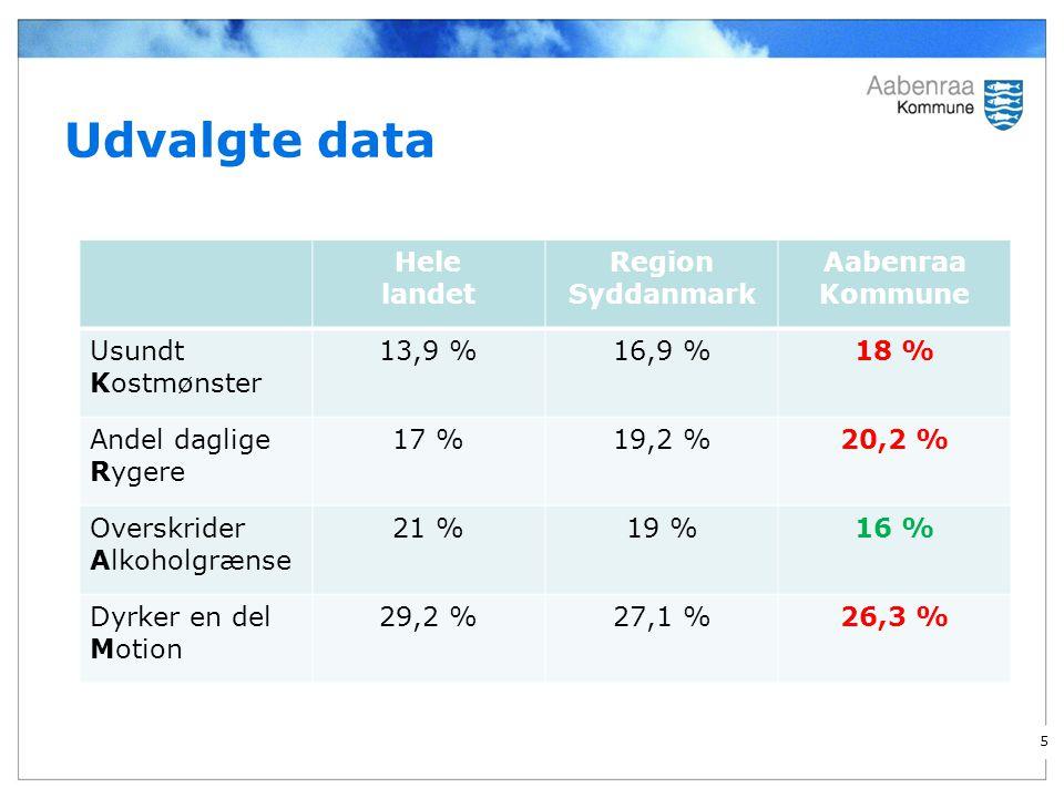 Udvalgte data Hele landet Region Syddanmark Aabenraa Kommune Usundt Kostmønster 13,9 %16,9 %18 % Andel daglige Rygere 17 %19,2 %20,2 % Overskrider Alkoholgrænse 21 %19 %16 % Dyrker en del Motion 29,2 %27,1 %26,3 % 5
