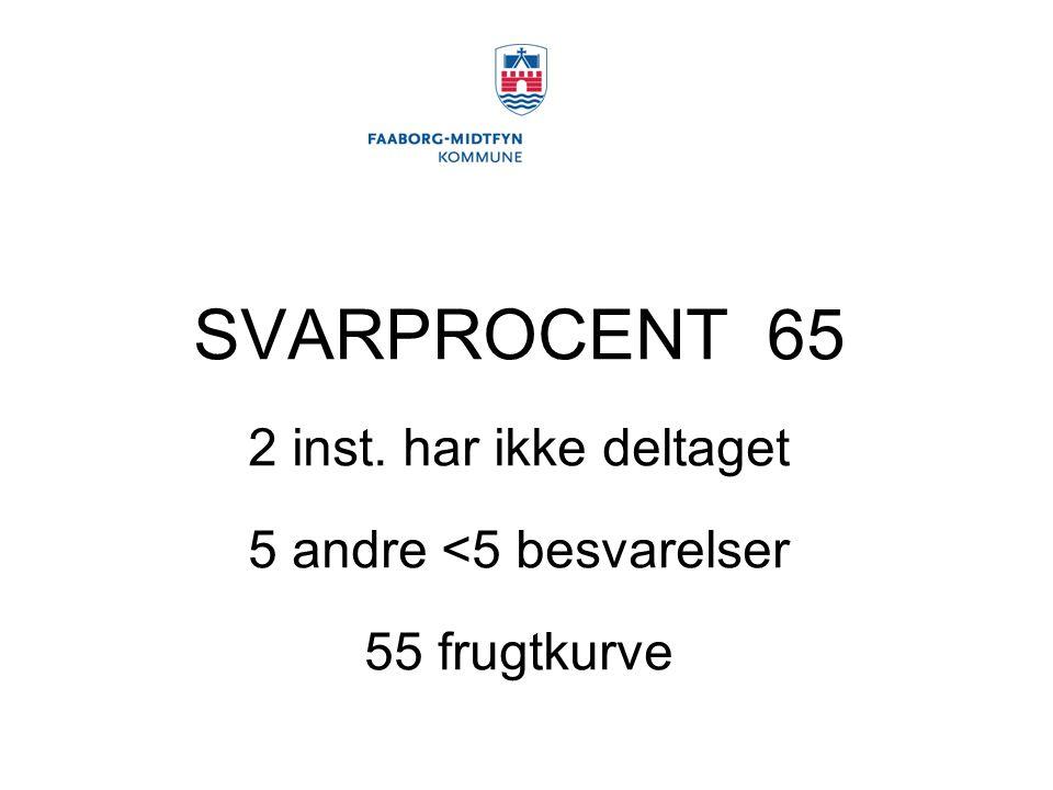 SVARPROCENT 65 2 inst. har ikke deltaget 5 andre <5 besvarelser 55 frugtkurve