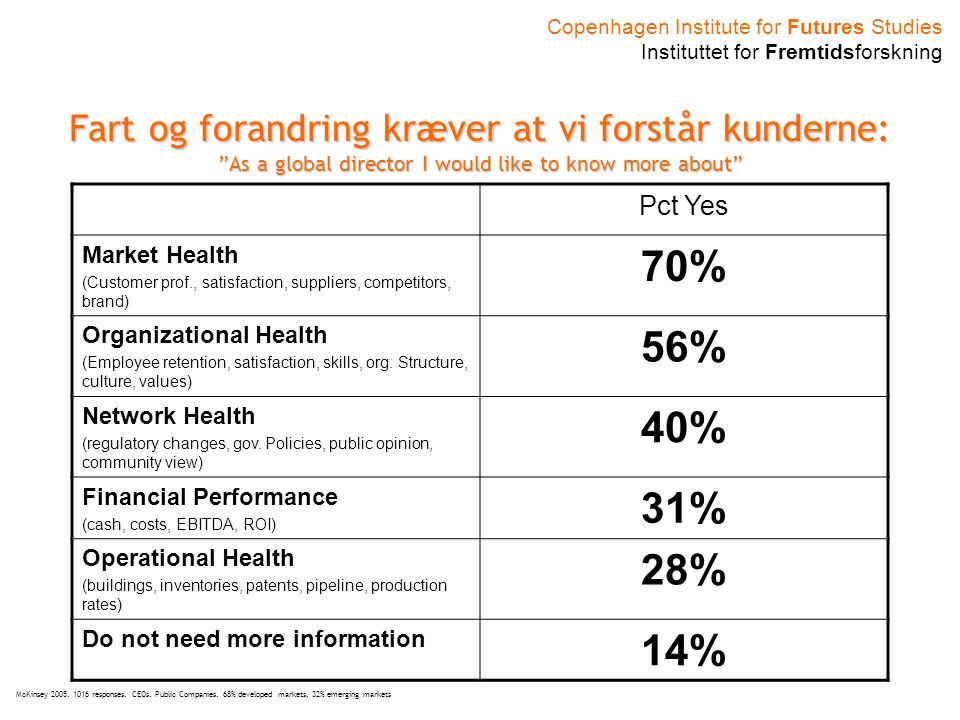 Copenhagen Institute for Futures Studies Instituttet for Fremtidsforskning Fart og forandring kræver at vi forstår kunderne: As a global director I would like to know more about Pct Yes Market Health (Customer prof., satisfaction, suppliers, competitors, brand) 70% Organizational Health (Employee retention, satisfaction, skills, org.
