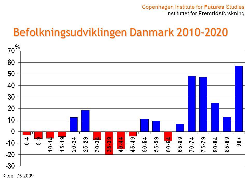Befolkningsudviklingen Danmark 2010-2020 % Kilde: DS 2009