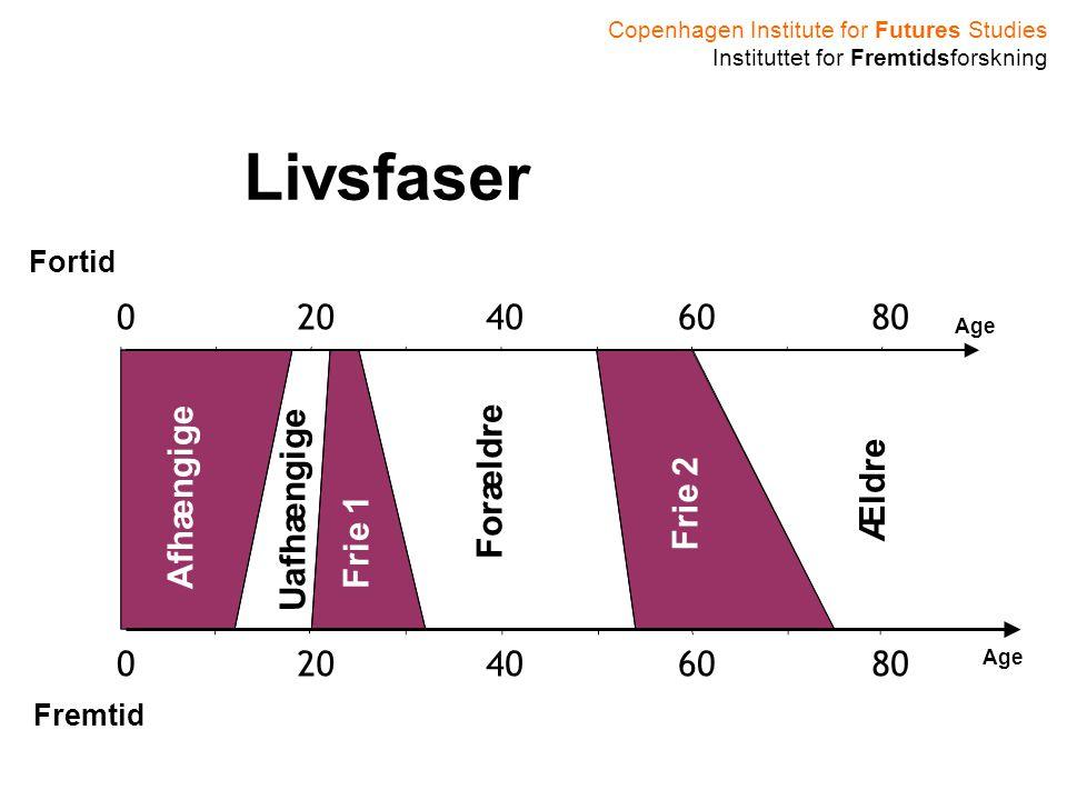 Copenhagen Institute for Futures Studies Instituttet for Fremtidsforskning 020406080 6040200 Fortid Fremtid Afhængige Uafhængige Frie 1 Forældre Frie 2 Ældre Livsfaser Age
