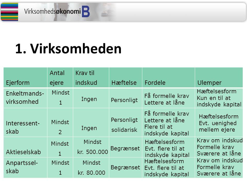 Ejerform Antal ejere Krav til indskudHæftelseFordeleUlemper Enkeltmands- virksomhed Interessent- skab Aktieselskab Anpartssel- skab Mindst 1 Mindst 1