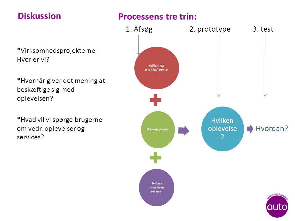 Diskussion Processens tre trin: 1. Afsøg 2. prototype 3.