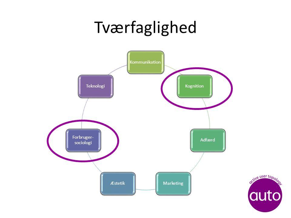 Tværfaglighed KommunikationKognitionAdfærdMarketingÆstetik Forbruger- sociologi Teknologi