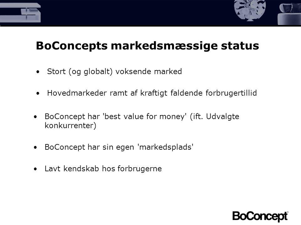 BoConcepts markedsmæssige status Stort (og globalt) voksende marked Hovedmarkeder ramt af kraftigt faldende forbrugertillid BoConcept har best value for money (ift.