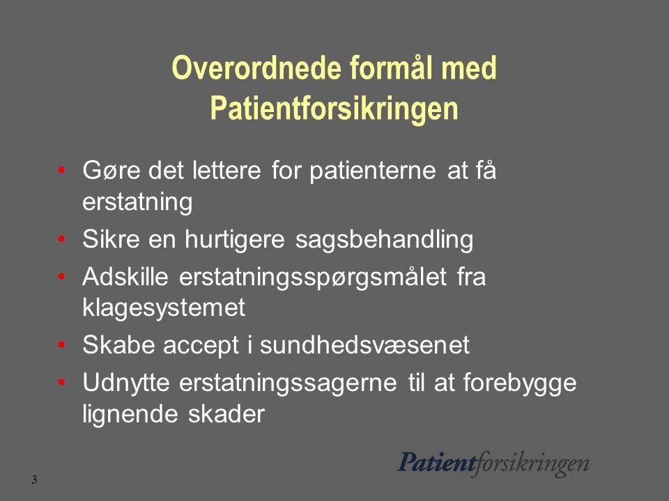 3 Overordnede formål med Patientforsikringen Gøre det lettere for patienterne at få erstatning Sikre en hurtigere sagsbehandling Adskille erstatningsspørgsmålet fra klagesystemet Skabe accept i sundhedsvæsenet Udnytte erstatningssagerne til at forebygge lignende skader