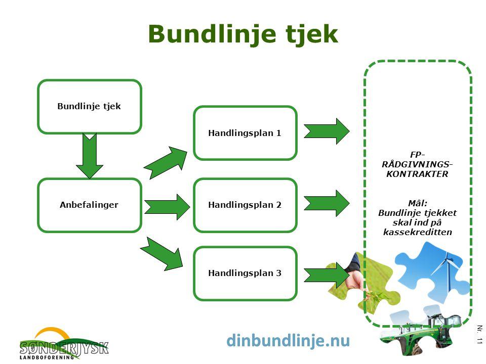www.slf.dk dinbundlinje.nu Bundlinje tjek Nr.