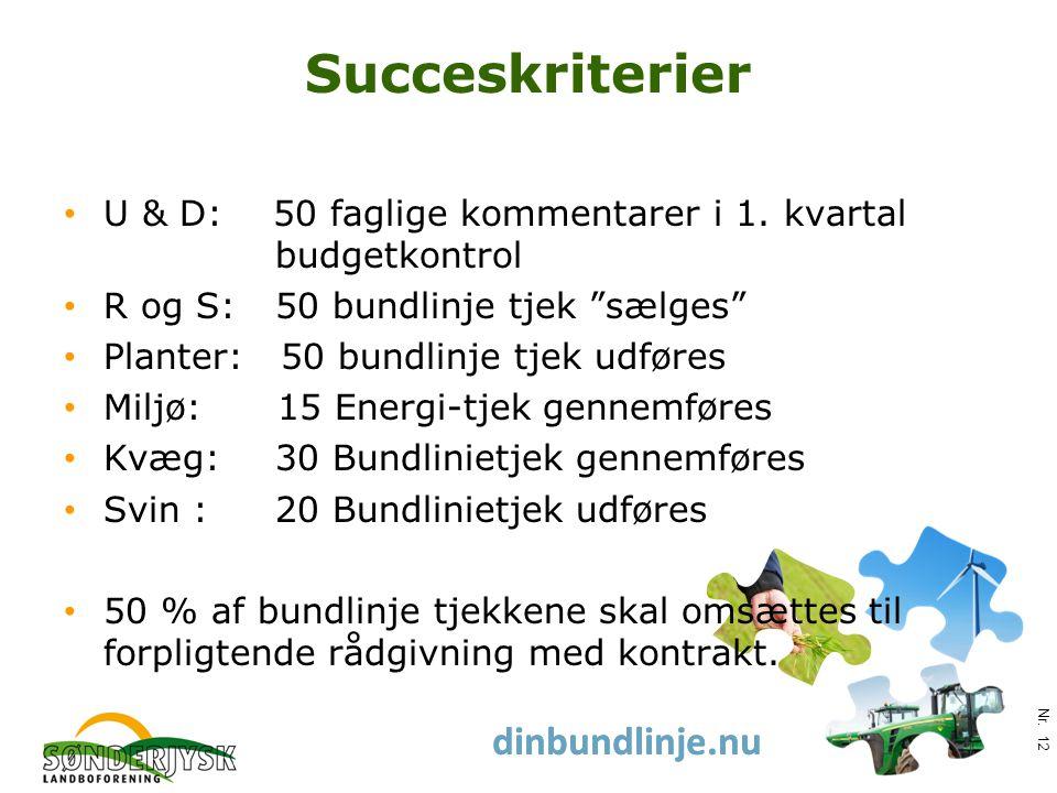 www.slf.dk dinbundlinje.nu Succeskriterier U & D: 50 faglige kommentarer i 1.