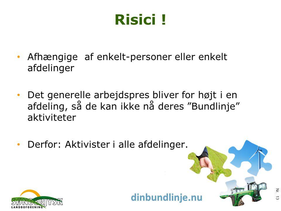 www.slf.dk dinbundlinje.nu Risici .