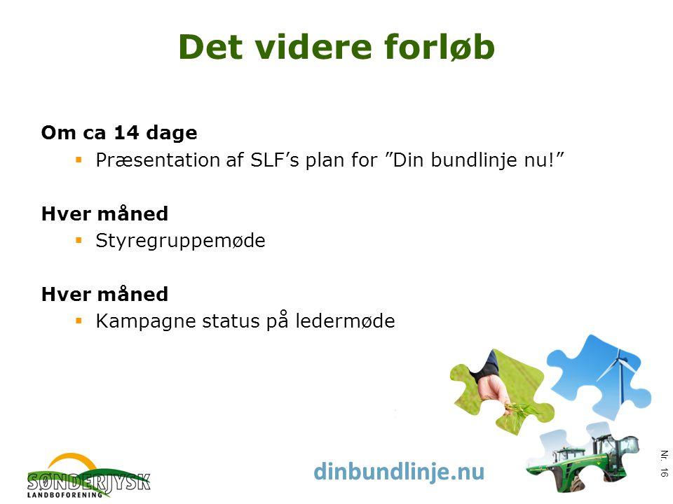 www.slf.dk dinbundlinje.nu Det videre forløb Om ca 14 dage  Præsentation af SLF's plan for Din bundlinje nu! Hver måned  Styregruppemøde Hver måned  Kampagne status på ledermøde Nr.