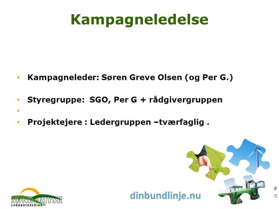www.slf.dk dinbundlinje.nu Kampagneledelse Kampagneleder: Søren Greve Olsen (og Per G.) Styregruppe: SGO, Per G + rådgivergruppen Projektejere : Ledergruppen –tværfaglig.