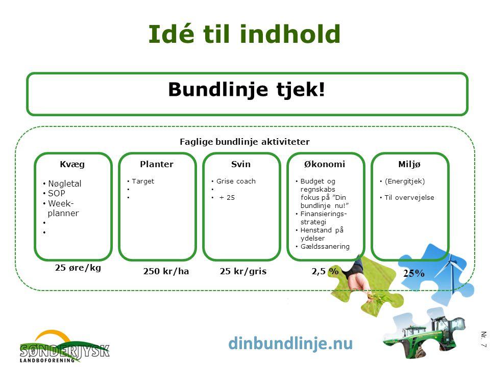 www.slf.dk dinbundlinje.nu Idé til indhold Nr.
