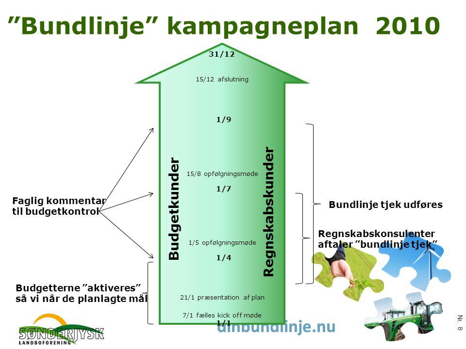 www.slf.dk dinbundlinje.nu Bundlinje kampagneplan 2010 Nr.