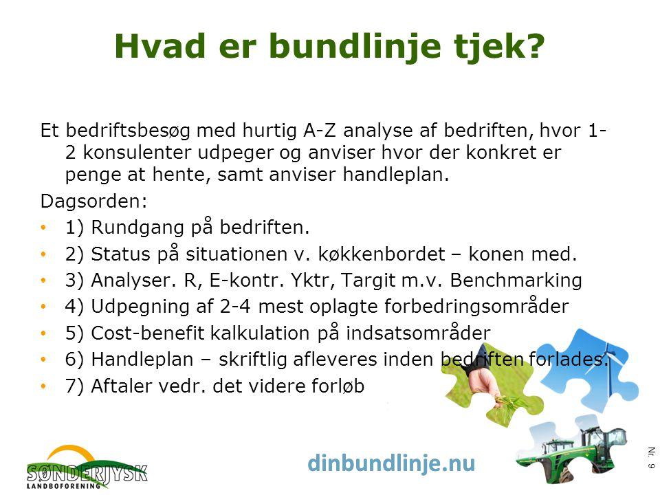 www.slf.dk dinbundlinje.nu Hvad er bundlinje tjek.