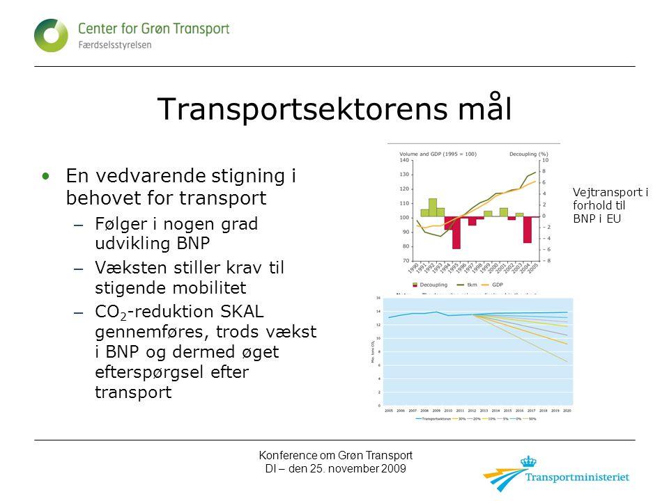 Konference om Grøn Transport DI – den 25.