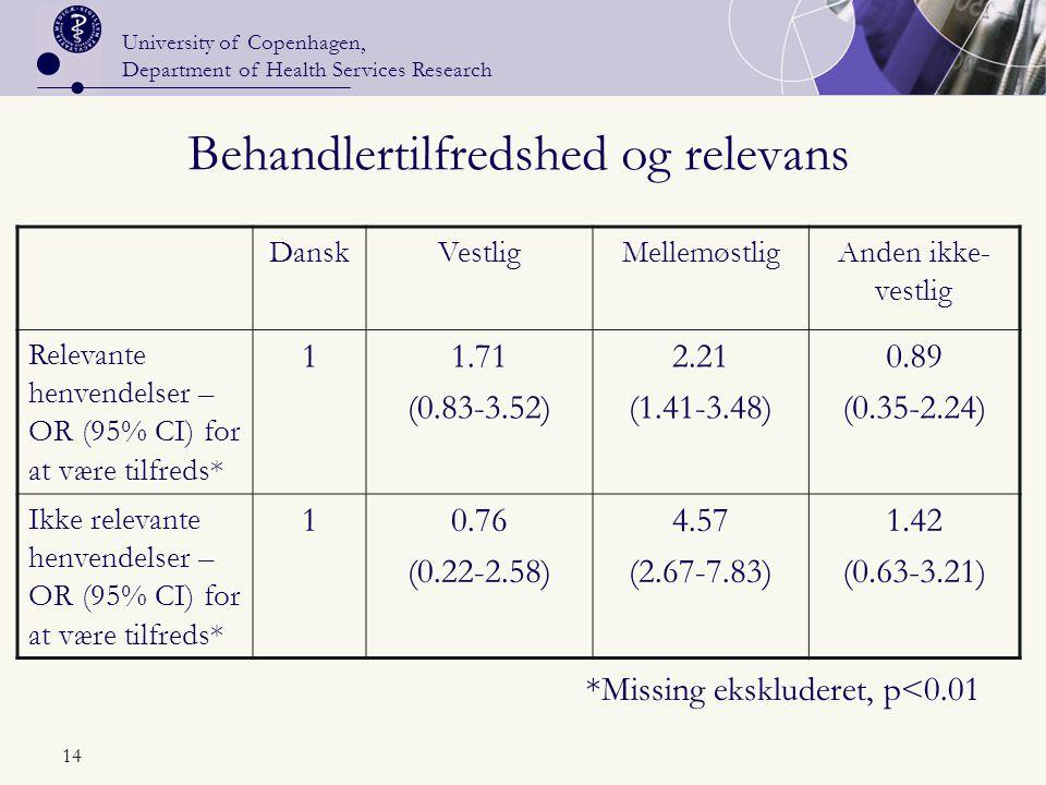 University of Copenhagen, Department of Health Services Research 14 Behandlertilfredshed og relevans DanskVestligMellemøstligAnden ikke- vestlig Relevante henvendelser – OR (95% CI) for at være tilfreds* 11.71 (0.83-3.52) 2.21 (1.41-3.48) 0.89 (0.35-2.24) Ikke relevante henvendelser – OR (95% CI) for at være tilfreds* 10.76 (0.22-2.58) 4.57 (2.67-7.83) 1.42 (0.63-3.21) *Missing ekskluderet, p<0.01