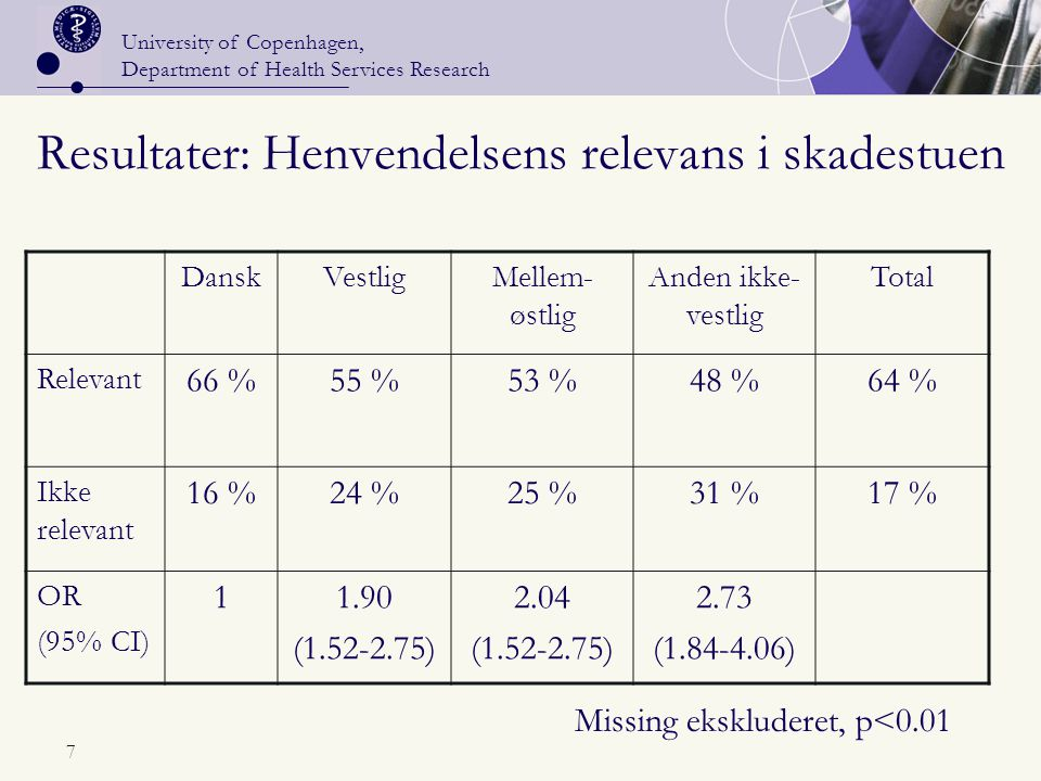 University of Copenhagen, Department of Health Services Research 7 Resultater: Henvendelsens relevans i skadestuen DanskVestligMellem- østlig Anden ikke- vestlig Total Relevant 66 %55 %53 %48 %64 % Ikke relevant 16 %24 %25 %31 %17 % OR (95% CI) 11.90 (1.52-2.75) 2.04 (1.52-2.75) 2.73 (1.84-4.06) Missing ekskluderet, p<0.01