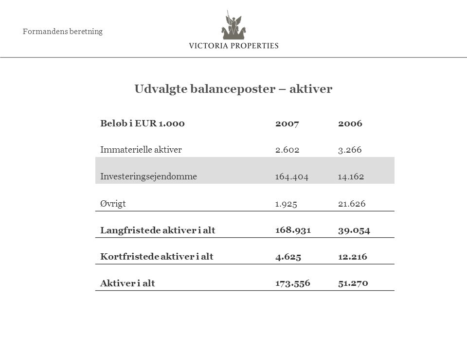 Beløb i EUR 1.000 20072006 Immaterielle aktiver 2.6023.266 Investeringsejendomme 164.40414.162 Øvrigt 1.92521.626 Langfristede aktiver i alt 168.93139.054 Kortfristede aktiver i alt 4.62512.216 Aktiver i alt 173.55651.270 Udvalgte balanceposter – aktiver Formandens beretning