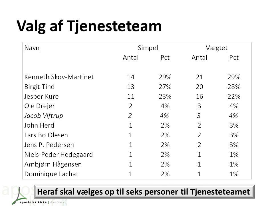 Valg af Tjenesteteam Heraf skal vælges op til seks personer til Tjenesteteamet