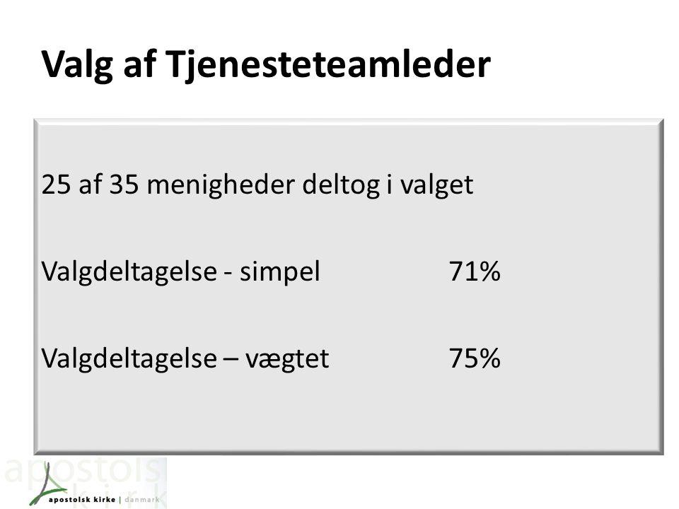 Valg af Tjenesteteamleder 25 af 35 menigheder deltog i valget Valgdeltagelse - simpel71% Valgdeltagelse – vægtet75%