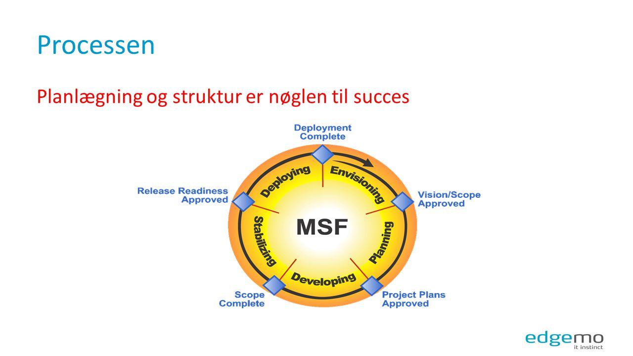 Processen Planlægning og struktur er nøglen til succes