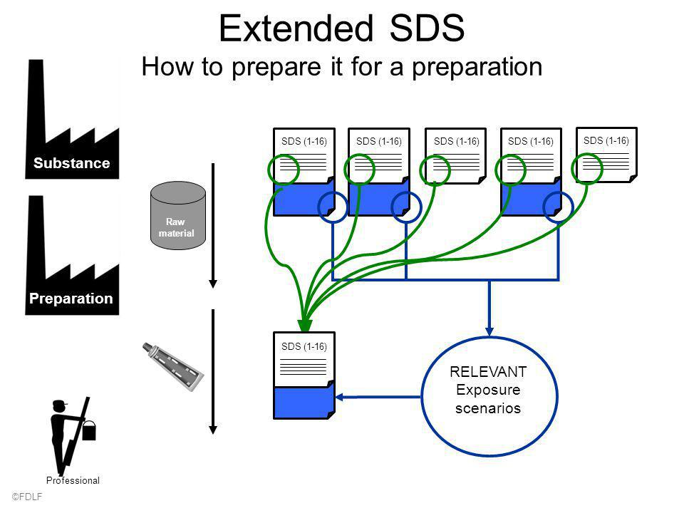 Extended SDS How to prepare it for a preparation SDS (1-16) SubstancePreparation SDS (1-16) RELEVANT Exposure scenarios SDS (1-16) Raw material Professional