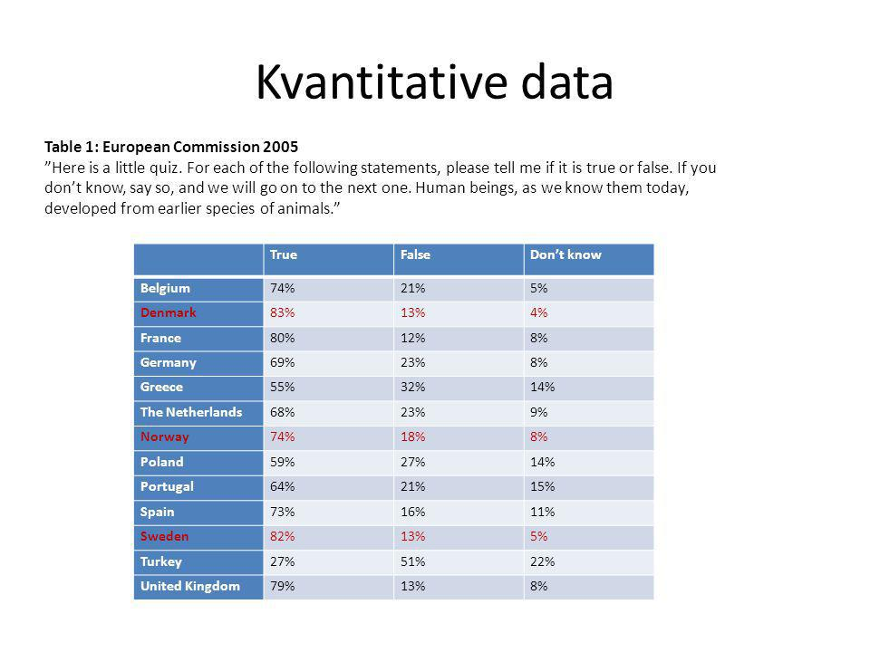Kvantitative data TrueFalseDon't know Belgium74%21%5% Denmark83%13%4% France80%12%8% Germany69%23%8% Greece55%32%14% The Netherlands68%23%9% Norway74%18%8% Poland59%27%14% Portugal64%21%15% Spain73%16%11% Sweden82%13%5% Turkey27%51%22% United Kingdom79%13%8% Table 1: European Commission 2005 Here is a little quiz.