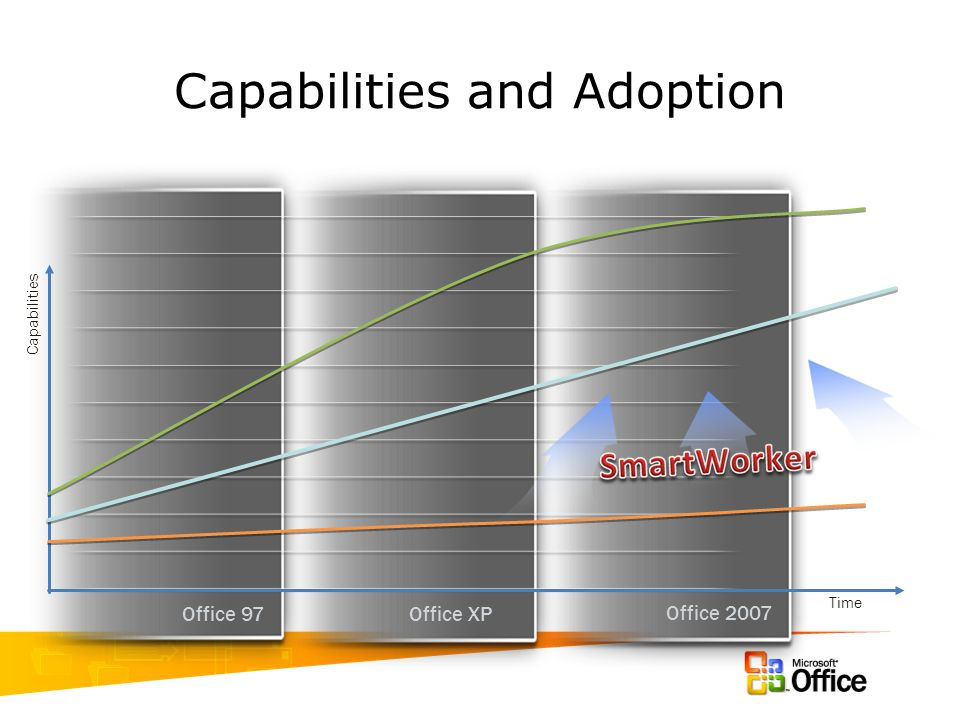 Capabilities and Adoption Office XP Office 97 Office 2007 Capabilities Time