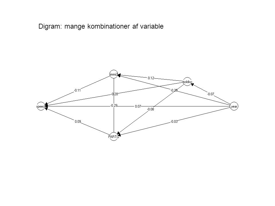 Digram: mange kombinationer af variable