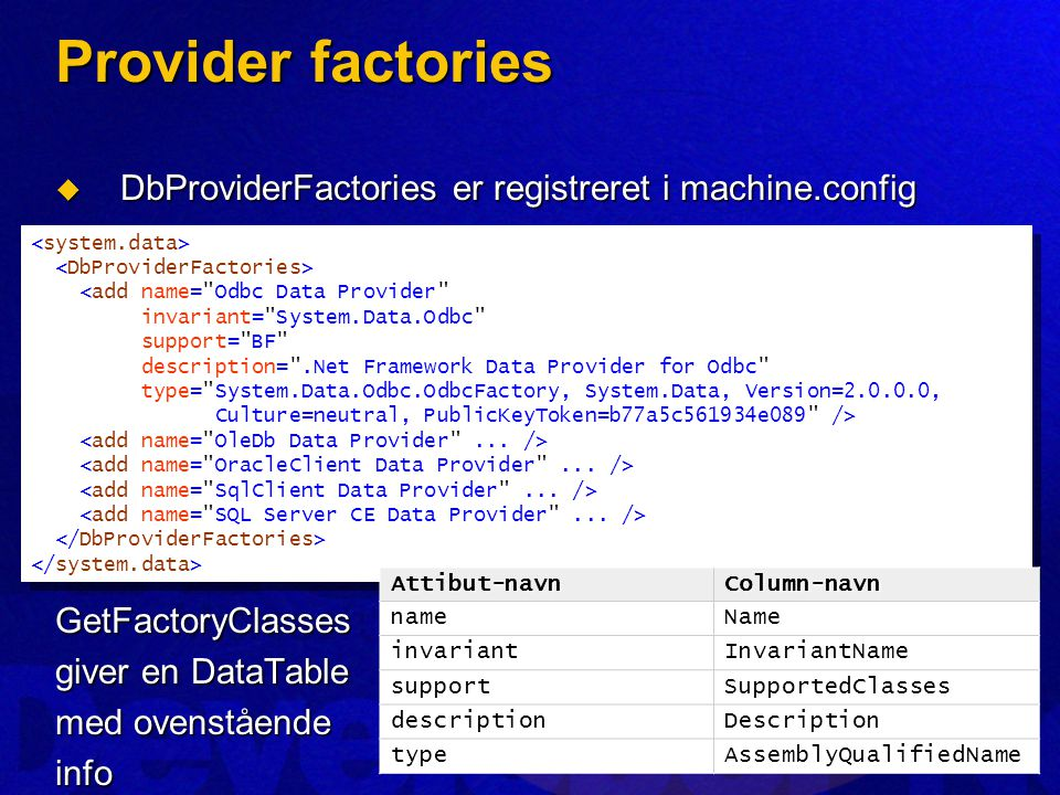 Provider factories  DbProviderFactories er registreret i machine.config GetFactoryClasses giver en DataTable med ovenstående info <add name= Odbc Data Provider invariant= System.Data.Odbc support= BF description= .Net Framework Data Provider for Odbc type= System.Data.Odbc.OdbcFactory, System.Data, Version=2.0.0.0, Culture=neutral, PublicKeyToken=b77a5c561934e089 /> <add name= Odbc Data Provider invariant= System.Data.Odbc support= BF description= .Net Framework Data Provider for Odbc type= System.Data.Odbc.OdbcFactory, System.Data, Version=2.0.0.0, Culture=neutral, PublicKeyToken=b77a5c561934e089 /> Attibut-navnColumn-navn nameName invariantInvariantName supportSupportedClasses descriptionDescription typeAssemblyQualifiedName