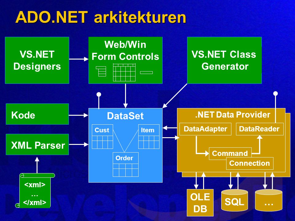 XML Parser … Web/Win Form Controls VS.NET Designers.NET Data Provider DataAdapterDataReader Command Connection …SQL OLE DB VS.NET Class Generator DataSet Item Cust Order Kode ADO.NET arkitekturen