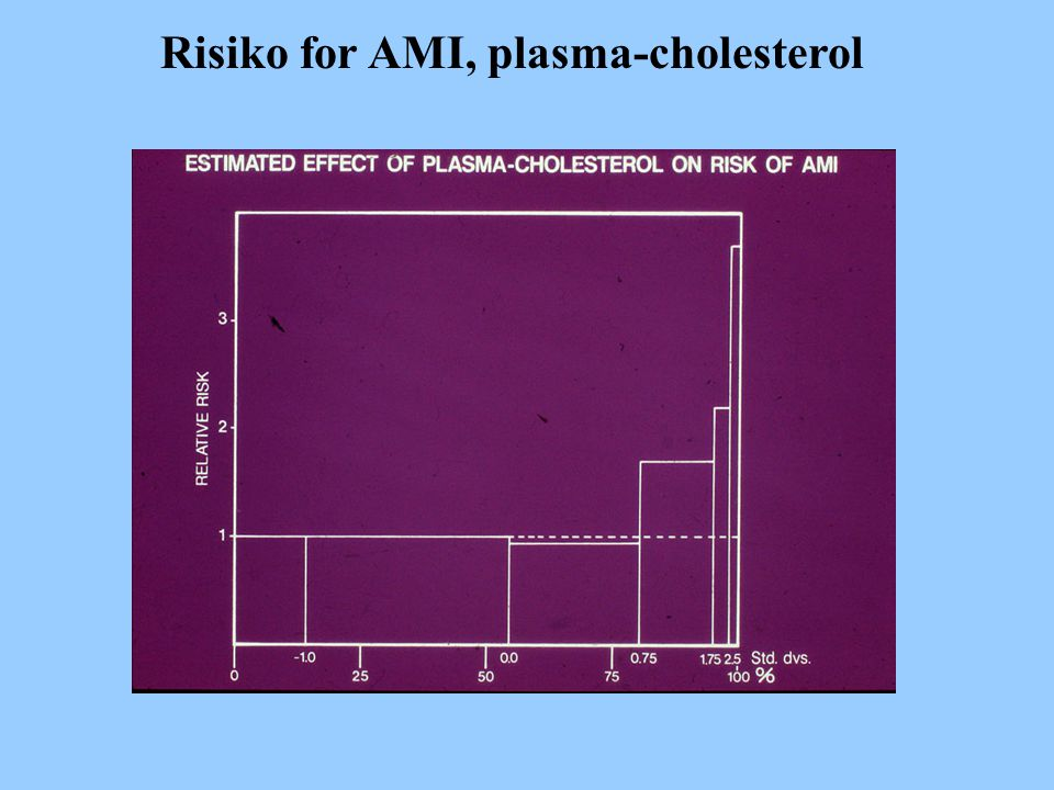Risiko for AMI, plasma-cholesterol