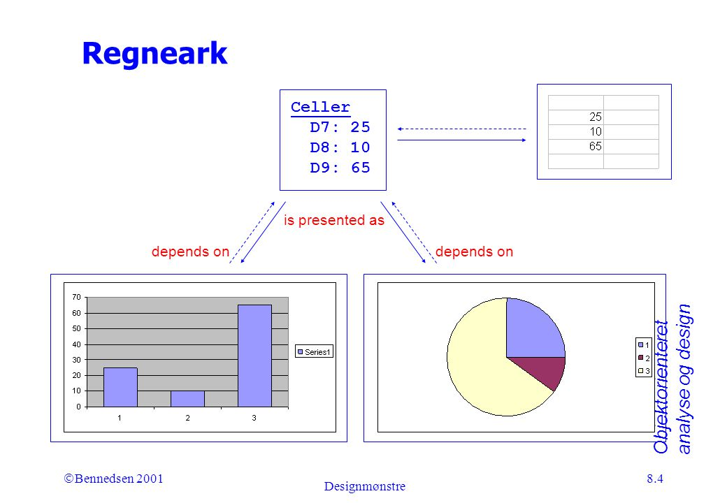 Objektorienteret analyse og design Ó Bennedsen 2001 Designmønstre 8.4 Regneark is presented as depends on Celler D7: 25 D8: 10 D9: 65 Lagkage- diagram