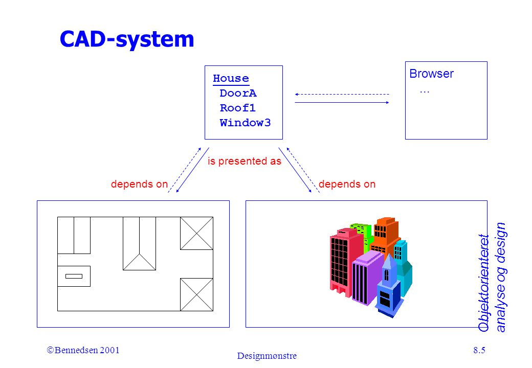 Objektorienteret analyse og design Ó Bennedsen 2001 Designmønstre 8.5 CAD-system is presented as depends on House DoorA Roof1 Window3 Browser...