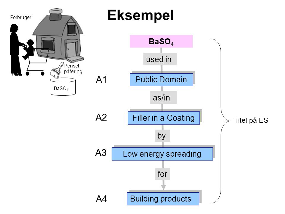 used in as/in by for Eksempel BaSO 4 Public Domain Filler in a Coating Low energy spreading Building products Forbruger BaSO 4 A1 A2 A3 A4 Titel på ES Pensel påføring