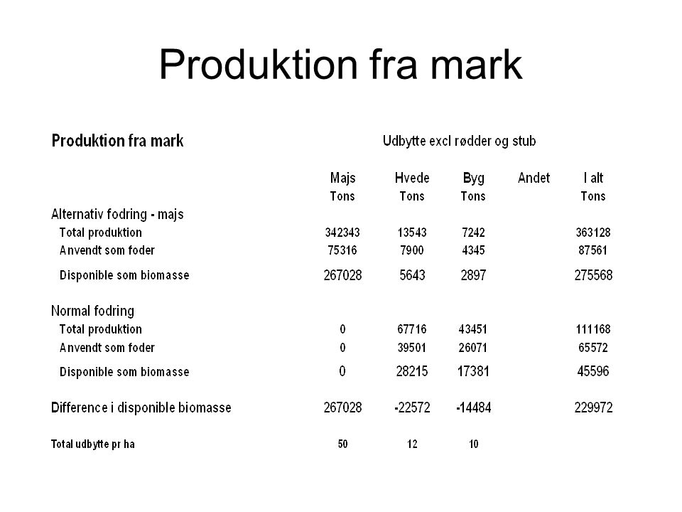 Produktion fra mark