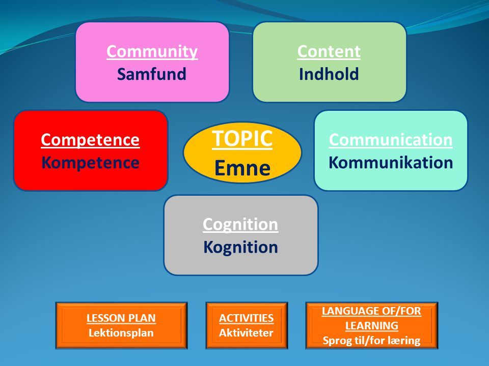 Community Samfund Content Indhold Competence Kompetence Cognition Kognition Communication Kommunikation TOPIC Emne LESSON PLAN Lektionsplan ACTIVITIES Aktiviteter LANGUAGE OF/FOR LEARNING Sprog til/for læring