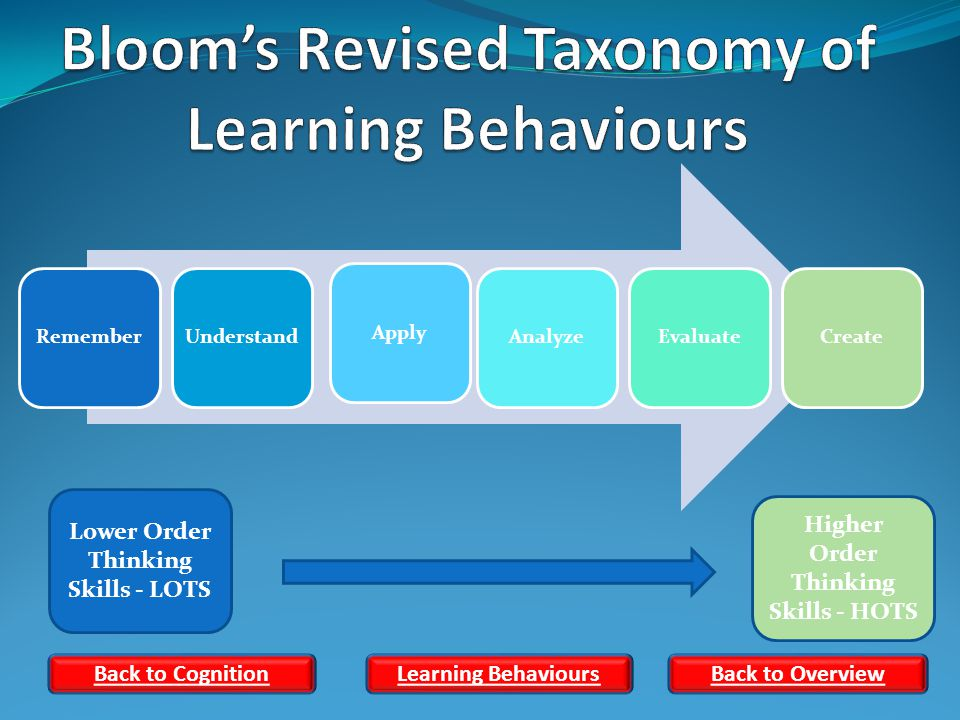 RememberUnderstandApplyAnalyzeEvaluateCreate Higher Order Thinking Skills - HOTS Lower Order Thinking Skills - LOTS Back to CognitionLearning Behaviours