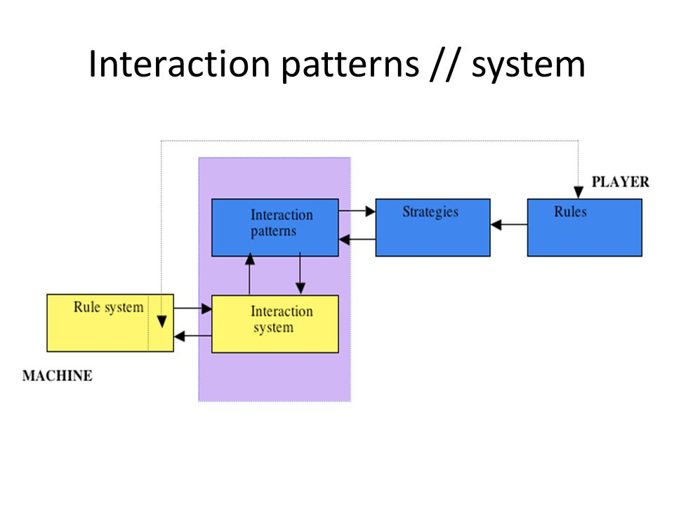 Interaction patterns // system