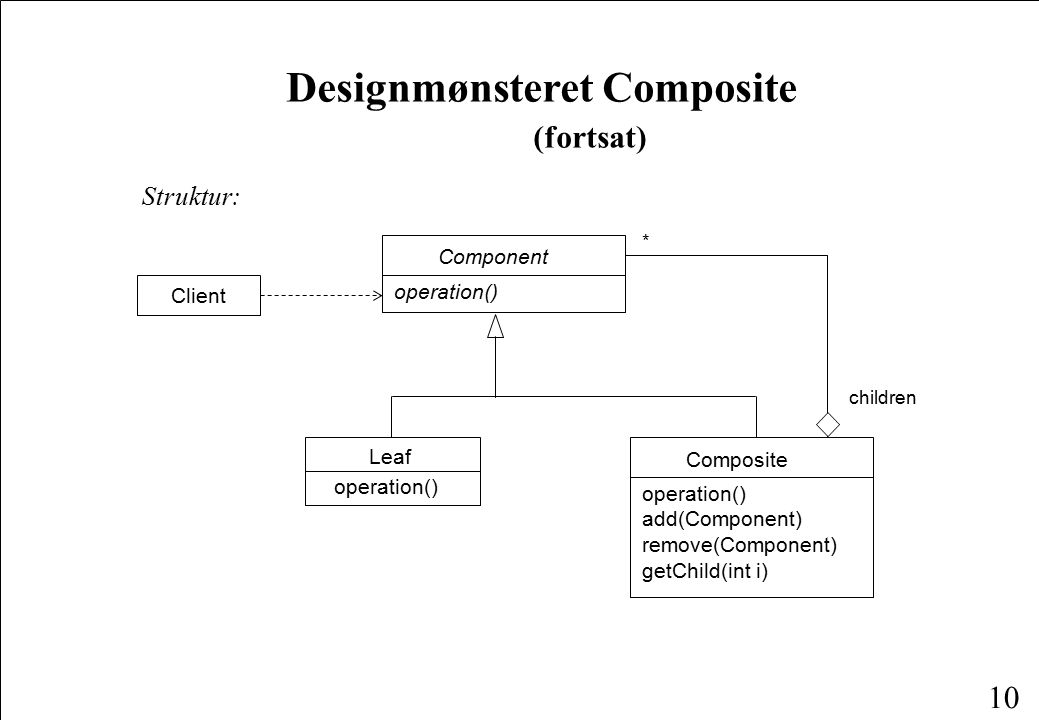 10 Designmønsteret Composite (fortsat) Struktur: Component operation() Client * Composite operation() add(Component) remove(Component) getChild(int i) Leaf operation() children