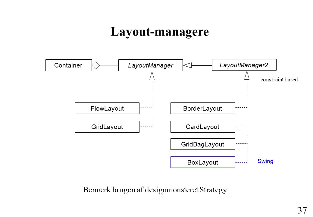 37 Layout-managere Bemærk brugen af designmønsteret Strategy ContainerLayoutManager FlowLayout GridLayout BoxLayout Swing CardLayout GridBagLayout LayoutManager2 BorderLayout constraint based