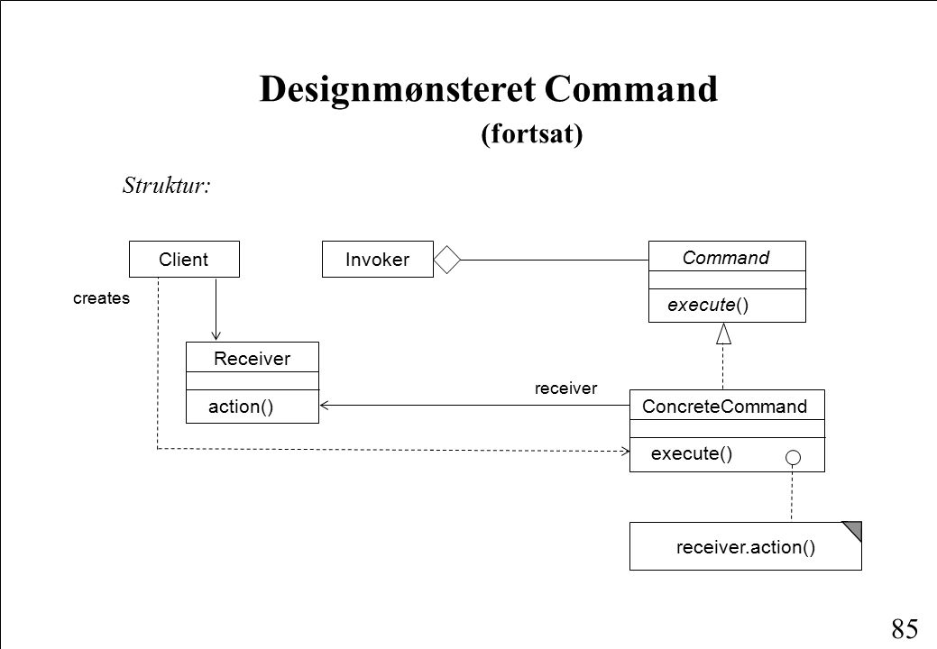 85 Designmønsteret Command (fortsat) Struktur: Client ConcreteCommand execute() Command execute() Receiver action() creates receiver Invoker receiver.action()