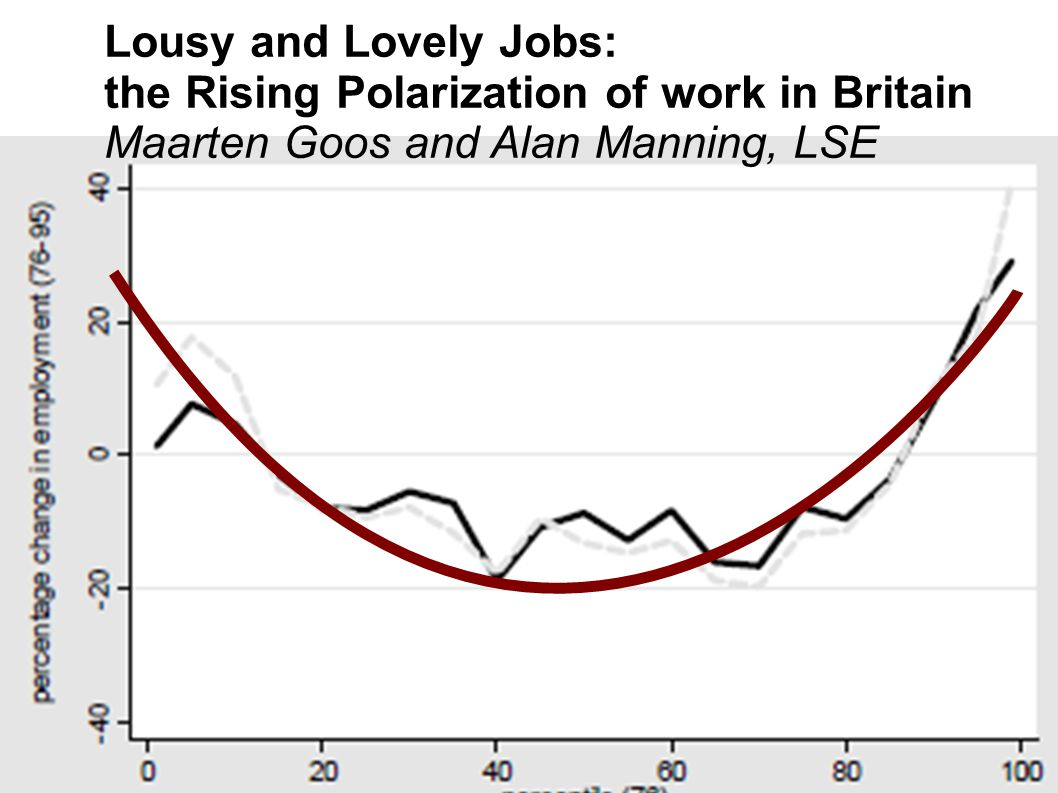 Lousy and Lovely Jobs: the Rising Polarization of work in Britain Maarten Goos and Alan Manning, LSE
