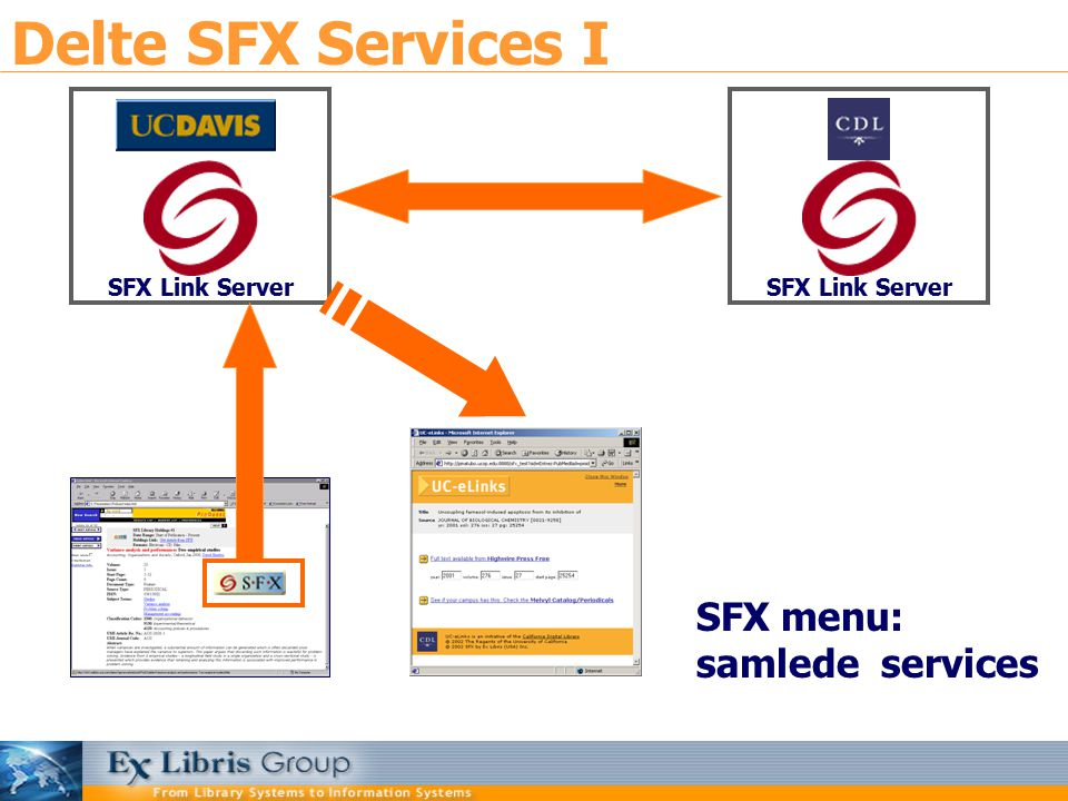 Delte SFX Services I SFX Link Server SFX menu: samlede services SFX Link Server